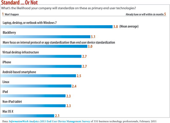 chart: What's the likelihood your company will standardize on these as primary end user technologies?