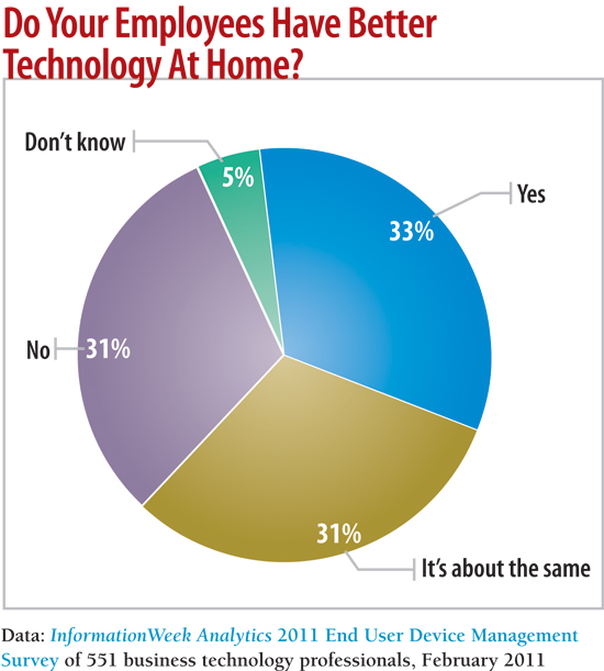 chart: Do your employees have better technology at home?