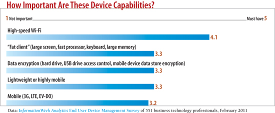 chart: How important are these device capabilities?