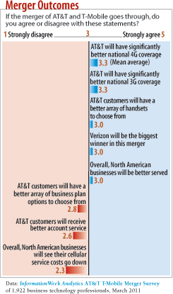 chart: Merger options