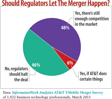 chart: Should regulators let the merger happen