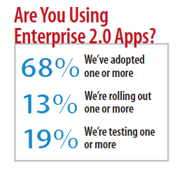 Are you using Enterprise 2.0 apps?