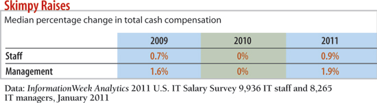 chart: Skimpy raises Median percentage change in total cash compensation?