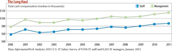 chart: The long haul: total cash compensation