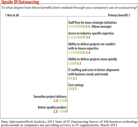 chart: To what degree have these benefits been realized through your company's  use of outsourcing?
