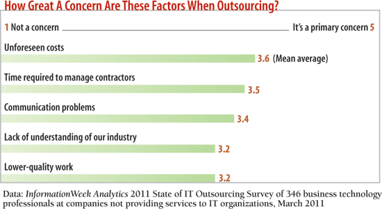 chart: How great a concern are these factors when outsourcing?