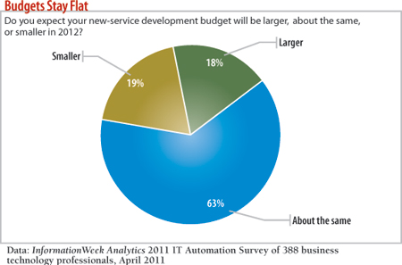 chart: Do you expect the service budget to be larger, about the same or smaller in 2012?