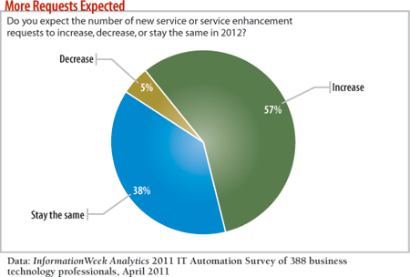 chart: Do you expect the number of new service enhancement requests to increase, decrease, or stay the same in 2012?