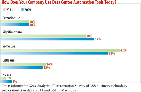 chart: How does your company use Data Center automation