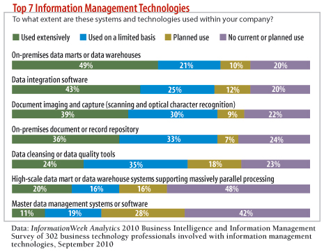 chart: Top 7 Information Management Technologies