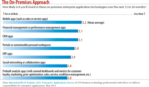 How likely is it you'll invest in these on-premises enterprise applicaion technologies over the next 12 to 24 months?