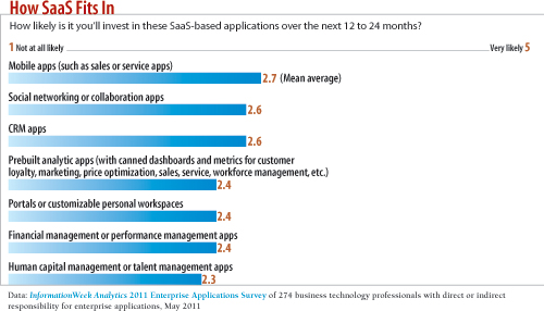How likely is it you'll invest in these SaaS-based applications over the next 12 to 24 months?