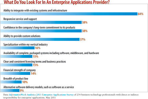 Who do you look for in an enterprise applications prvodier?
