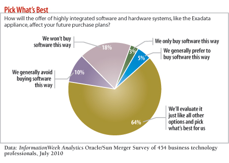 chart: How will the offer of highly integrated software and hardware systems affect your future purchase plans?