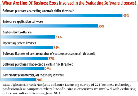 When are line of business execs involved in the Evaluating Software licenses