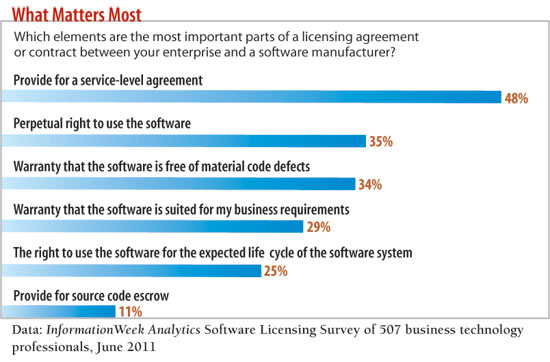 Which elements are the most important parts of a licensing agreement or contract between your enterprise and a software manufacturer?