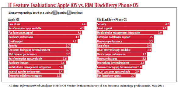 IT Feature Evaluations: Apple iOS vs. RIM BlackBerry Phone OS