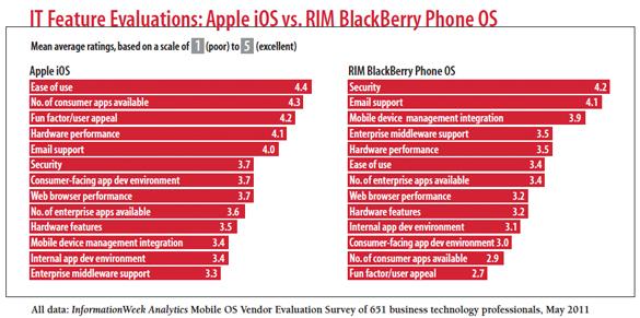 IT Feature Evaluations: Apple iOS vs. RIM BlackBerry Phone OS