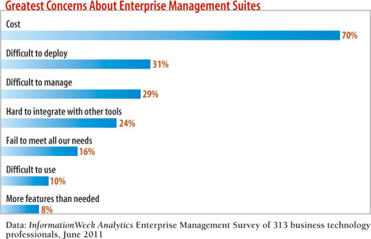 Greatest concerns about enterprise management suites