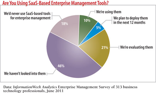 Are you using  SaaS-Based Enterprise Management Tools?