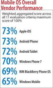Mobile OS Overall Vendor Performance