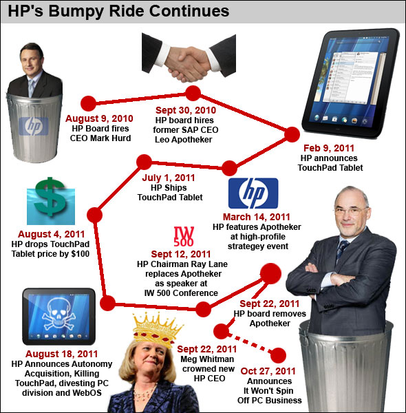 Following Leo Apotheker's Rein As HP CEO