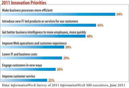 2011 Innovation Priorities