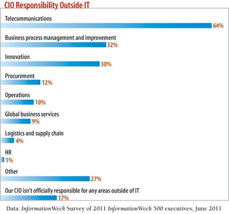 CIO Responsibility Outside IT