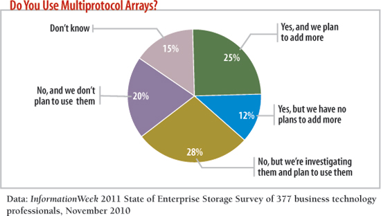 survey: do you use multiprotocol arrays?