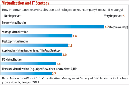 How important are virtualization technologies to your company's overall IT strategy?