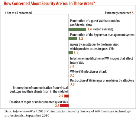 How concerned are you about security?