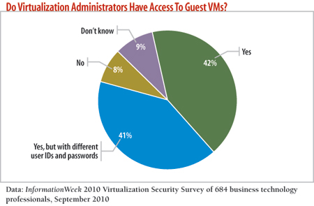 Do virtualization Administrators have access to gues VMs?