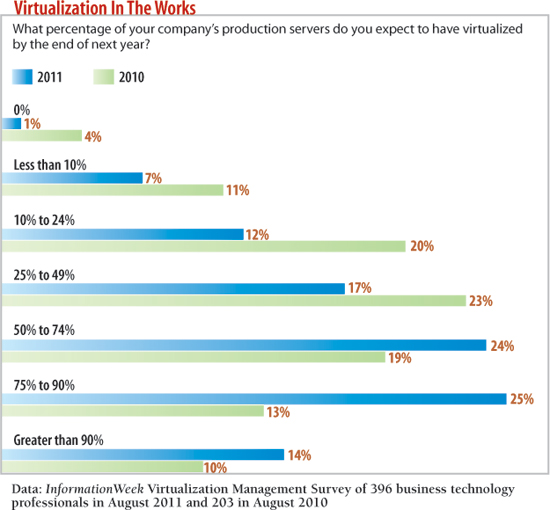 What percentage of your company's production servers do you expect to have virtualized by the end of next year?