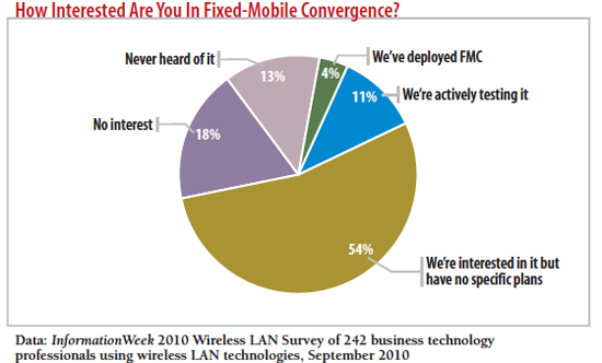 How interested are you in these wireless technologies?