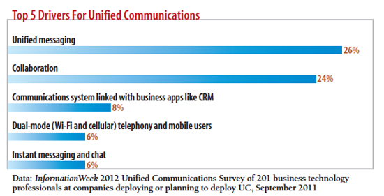 Top 5 drivers for  Unified Communications?