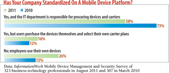 Has your company standardized on a mobile device platform?