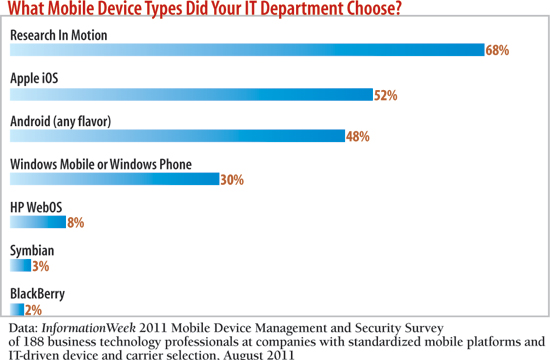 What mobile device types did your IT department choose?