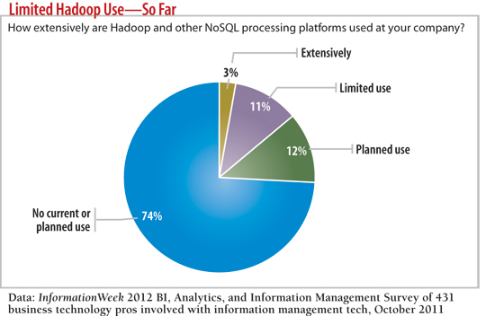 Chart Limited Hadoop Use --So Far