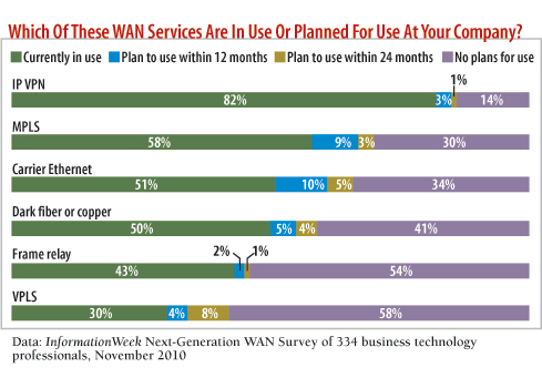 Which of these WAN services are in use or planned for use at your company?