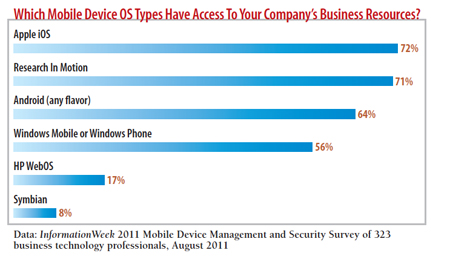 Which mobile device OS types have access to your company's business resources?