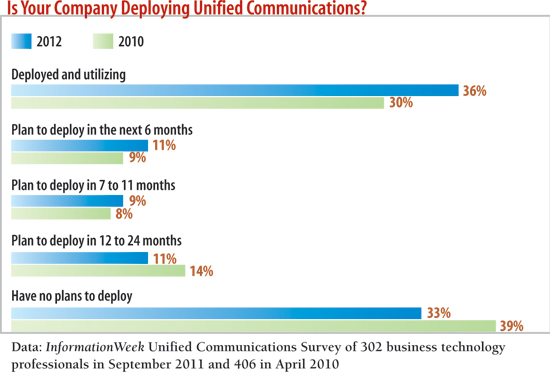 Is your company deploying unified communications?