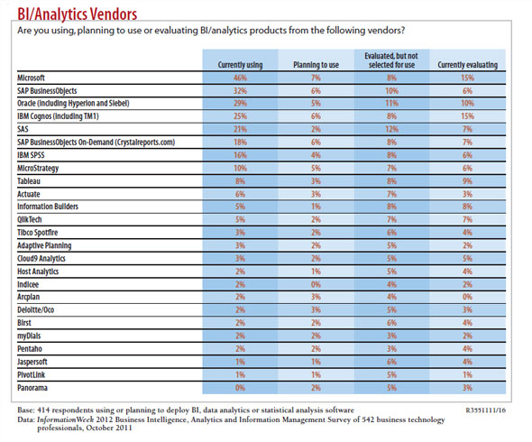 BI/Analytics Vendors