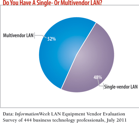 Do you have a single- or multivendor LAN?