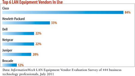 Top 6 Equipment Vendors In Use