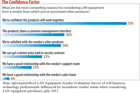 What are the most compelling reasons for considering LAN equipment from a vendor fromwhich you've purchased other products?