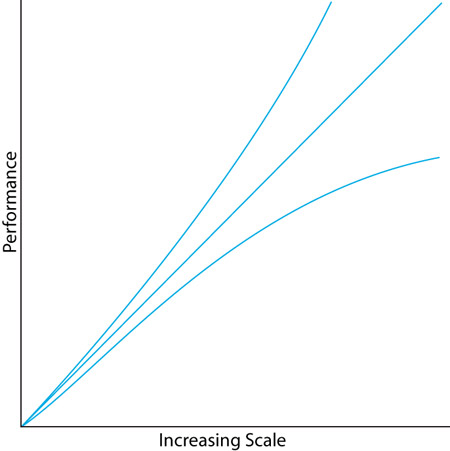 Peformance to Increasing Scale chart