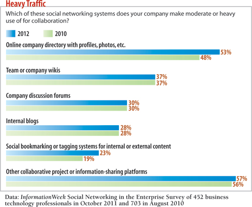Which of these social networking systems does your company make moderate or heavy use of for collaboration?