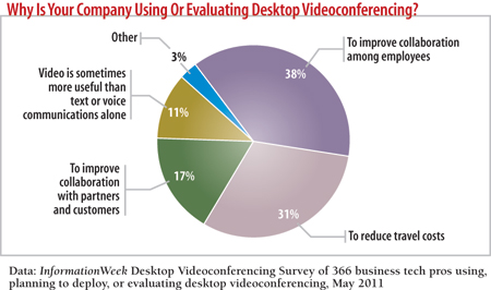Why is your company evaluating desktop videoconferencing?