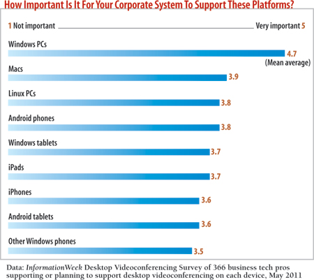 How important is it for your corporate system to support these platforms?
