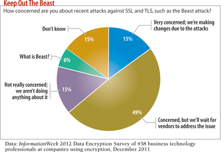 How concened are you ab out recent attacks agains SSL and TLS, such as the Beast attack?